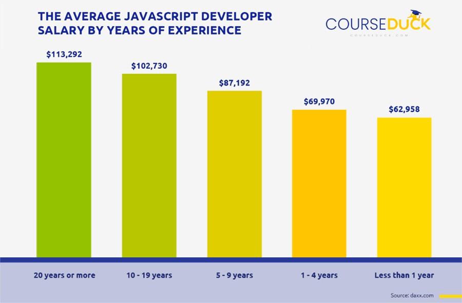 javascript salary
